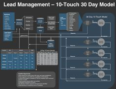 How NOT to Lose SaaS Sales [picture: Lead Management - 10 Touch 30 Day Model] via KISSmetrics blog