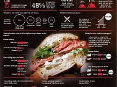 Meat consumption in the US, an infographic design for Beef. http://bit.ly/20BEwJd