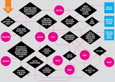 Wired: Ask a Flowchart: Where Should I Post My Photos Online? | Wired Magazine | Wired.com