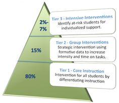 Personalize Learning: RtI in a Personalized Learning Environment