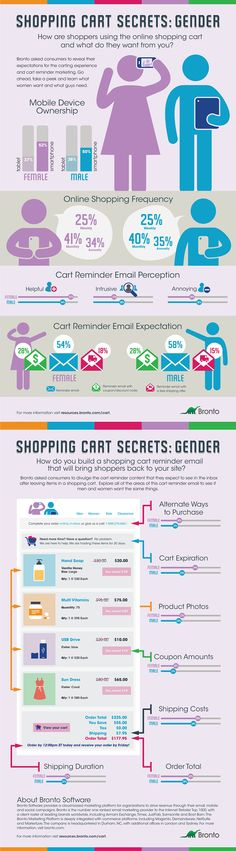 Shopping Cart Secrets: Gender by Bronto