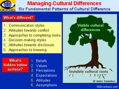 Culturall Differences, Cross-Cultural Challenges - 6 Fundamental Patterns of Cultural Differences What Is Communication, Cross Cultural Communication, Communication Quotes, Effective Communication, Cultural Relativism, Cultural Patterns, Group Dynamics, Intercultural Communication, Cultural Diversity