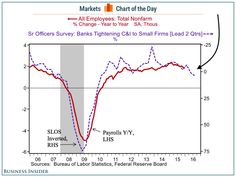 The clearest sign yet that job growth in the US is about to slow down (DIA, SPX, SPY, QQQ, TLT, IWM)