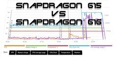 honor 5X – Snapdragon 615 vs 616 Performancevergleich #Benchmark #Smartphones #Test