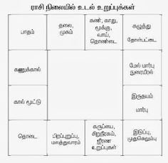 Tamil Astrology, Astrology Numerology, Medical Astrology, Astrology Books, Vedic Mantras, Hindu Mantras, Spiritual Stories, Culture Quotes, Hindu Rituals
