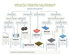 A great chart to help you choose the right Norwex product to get the job done quick and easy. www.JessicaHaddican.norwex.biz