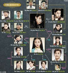 Scarlet Heart: Ryeo characters chart