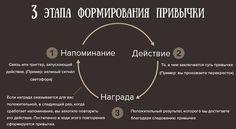 О выработке новых привычек. Time Management, Personal Development, Psychology, Life Hacks, Health Fitness, Advice, God, Good Things, Education