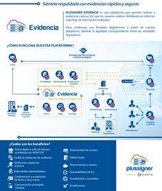 PLUSSIGNER EVIDENCIA es una plataforma que permite rastrear y evidenciar cada acción que los usuarios realicen detallando en informes cada ujo de información realizados. Estas evidencias son armada…