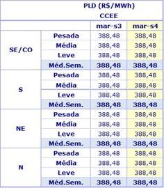 Preço da energia segue no teto para a quarta semana de março - http://po.st/5CSRj1  #Setores - #Afluência, #CCEE, #Energia, #PLD, #Preços