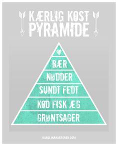 ✩ Kærlig Kost Pyramide & Kost Guide ✩ Paleo, Stenalderkost eller bare 'Rigtig Mad'! - der booster din sundhed, vægttab og dit humør! Det er sundhed på den simple måde ♡