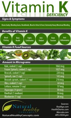 All About #Vitamin #K1 - Found in leafy green vegetables, herbs and some fruits!
