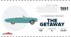 Browse some of the most iconic cars ever featured on the big screen.