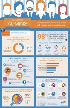 Shake off any old notions about administrative assistants. Do you see these changes at your job?