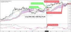 The Ichimoku and MACD strategy is based on the most popular trading indicator in Japan, which is the Ichimoku Cloud...