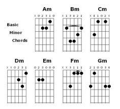 http://serbaserbigitar.com/belajar-bermain-gitar-untuk-pemula-bagian-1-chord/