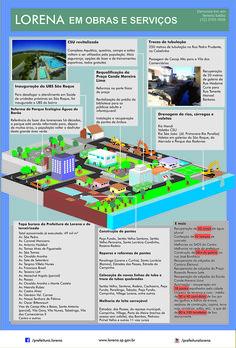 Infográfico de jornal, criado para levar a população os feitos da Prefeitura de Lorena.
