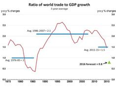 OECD Sees Globalization Stalling as Weak Trade Hurts Economy - Bloomberg