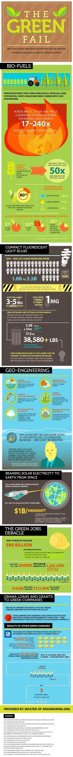 The Green Fail Infographic | Energy Hack