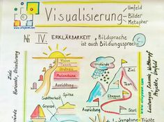 (20+) Willkommen! | LinkedIn Bullet Journal, Map, Location Map, Maps