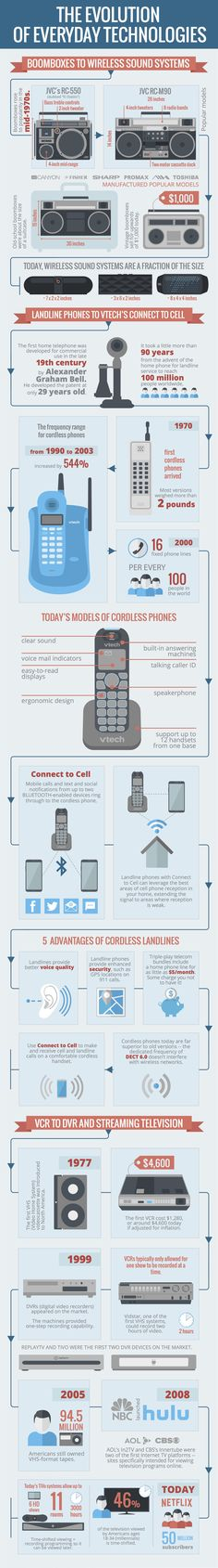 The Evolution of Everyday Technologies #infographic #Technology #History