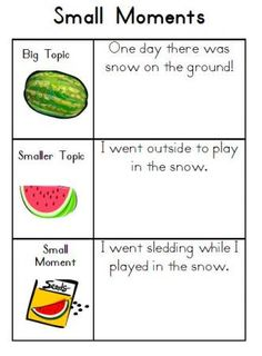 Writer's Workshop: Watermelon and Seeds Small Moments, Writing. Great way to show the difference! Like the pictures too! Writing Lessons, Writing Resources, Writing Activities, Writing Ideas, Writing Topics, Writing Process, Kindergarten Writing, Teaching Writing, Teaching Ideas