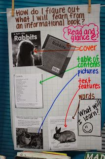 anchor chart for teaching the students about text features to predict information that will be learned during reading. Reading Strategies, Reading Comprehension, Nonfiction Text Features, Reading Anchor Charts, Teaching Reading, Teaching Ideas, Learning, First Grade Reading, Informational Writing