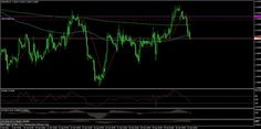 Nuestro trader @IntegralTriple: $EURUSD shorting since yesterday, stop at BE, First target 1.3085, second target 1.3015