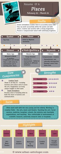 Resume of a Pisces - Pisces At Work - Understanding a #Pisces from a work and career perspective. A useful #infographic to help understand the core competencies, strengths and communication skills of this #zodiac sign.
