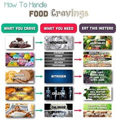 "I posted this in my 21 Day Fix Group today, and thought I'd share with everyone!  ""____________Day 10  Kicking Cravings! By now you should be feeling reduced cravings for junk food. This is because Shakeology provides your body with the nutrients it needs, and its 15+ grams of protein helps you stay satisfied. If you still have cravings, and you will from time to time. Check out the chart below. Have you ever thought of replacing your cravings with these foods?  ____________________  It's ..."