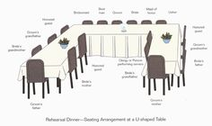 Rehearsal Dinner—Seating Arrangement at a U-shaped Table: Bride's grandmother, Groom's mother, Honored guest, Bridesmaid, best men, Groom, Bride, Maid of honor, Usher, Honored guest, Groom's grandmother, Bride's father, Groom's mother