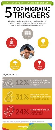 While medication can reduce the frequency of headaches, avoiding the 5 common triggers in this infographic can help lower your chances of getting a migraine.
