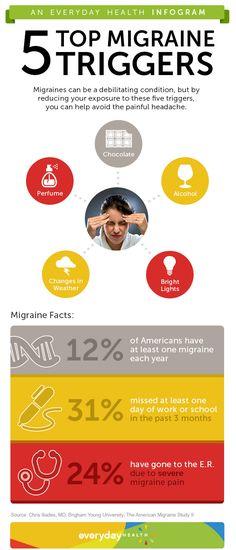 Does cum help migraines