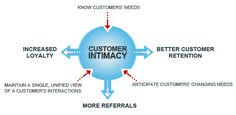 Does Marketing Automation Hurt or Help Customer Intimacy?