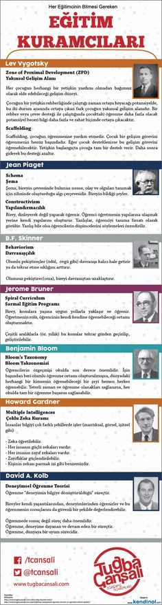 Her Eğitimcinin Bilmesi Gereken Eğitim Kuramcıları Teaching Time, Teaching Methods, Kindergarten Drawing, Class Teacher, Science Quotes, Gymnasium, Flipped Classroom, School Quotes, Trainer