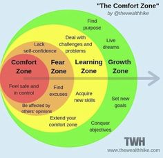 Comfort zone, Fear zone, Learning zone, Growth zone – Best Quotes images in 2019 Life Skills, Life Lessons, Systemisches Coaching, Life Coaching Tools, Finding Purpose, Emotional Intelligence, Critical Thinking, Social Work, Self Development