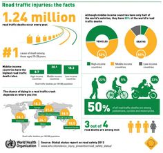 WHO – Global Status Report on Road Safety 2013