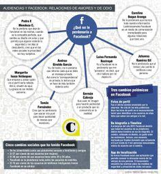 Las quejas frente a la política de privacidad de Facebook no afectan las cifras de la red social. ¿Qué puede pasar en un futuro? ¿Qué provocaría una disminución de usuarios?