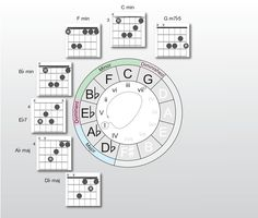 circle of fifths for piano explanation circle of fifths finally music theory. Black Bedroom Furniture Sets. Home Design Ideas