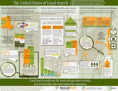 How Mobile, Social & Trust Are Shaping Local Search Usage [Study]