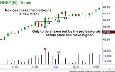 All Shook Up and Out of Your Trade | Online Trading Academy | Stocks - Lessons From The Pro
