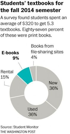 Why digital natives prefer reading in print. Yes, you read that right.