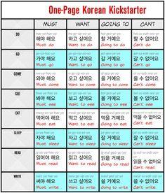 How to Learn Korean With 4 Simple Sentences Korean Verbs, Korean Phrases, Korean Words Learning, Korean Language Learning, Foreign Language, Korean Sentence Structure, Korean English, Learn Hangul, Korean Writing