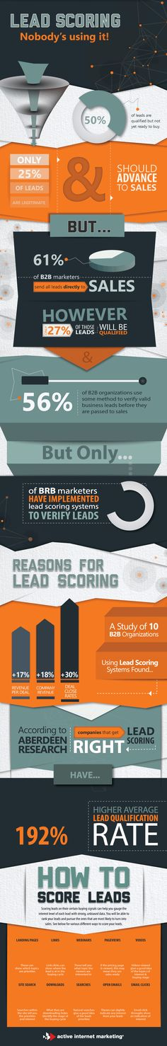 See the benefits of lead scoring in this appealing animated infographic today. Learn how lead scoring helps your business thrive. Inbound Marketing, Digital Marketing, Multi Level Marketing, Lead Generation, Public Relations, Scores, Entrepreneurship, Infographics, Seo