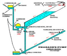 Great Pyramid Hydraulic Pulse Generator and Water Pump