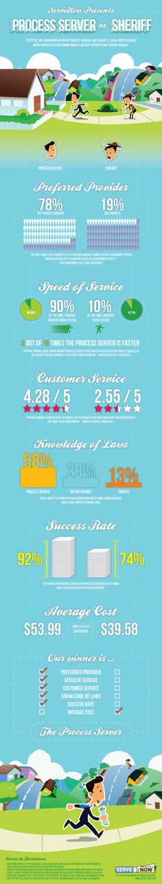 """""""Process Server vs. Sheriff infographic with interesting statistics & metrics from a survey of the legal community. Great information for marketing purposes."""
