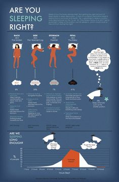 Are You Sleeping Right? #Sleep #Infographic