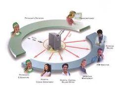 Medical #Transcription Services