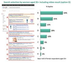 How optimizing video for search can double Google traffic | Econsultancy