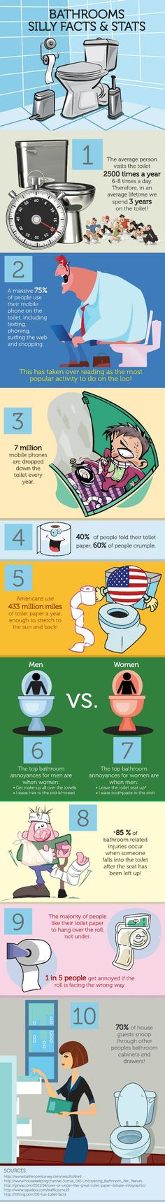 Bathroom Facts | Miscellaneous